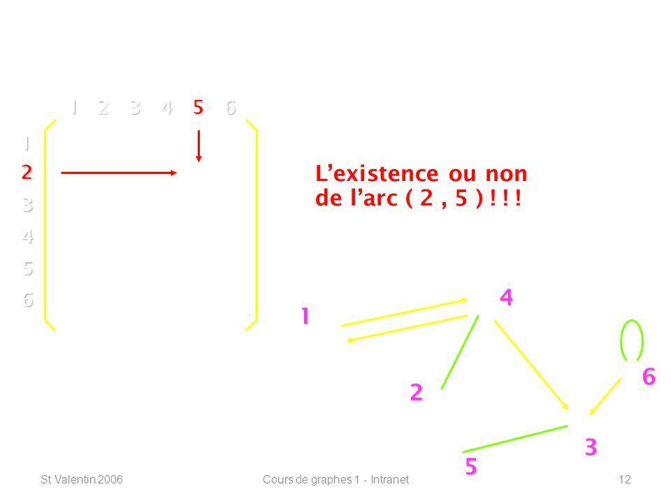 St Valentin 2006Cours de graphes 1 - Intranet12 Définitions de base ----------------------------------------------------------------- 1 2 4 3 5 6 1 2 3 4 5 6 1 23456 Lexistence ou non de larc ( 2, 5 ) .