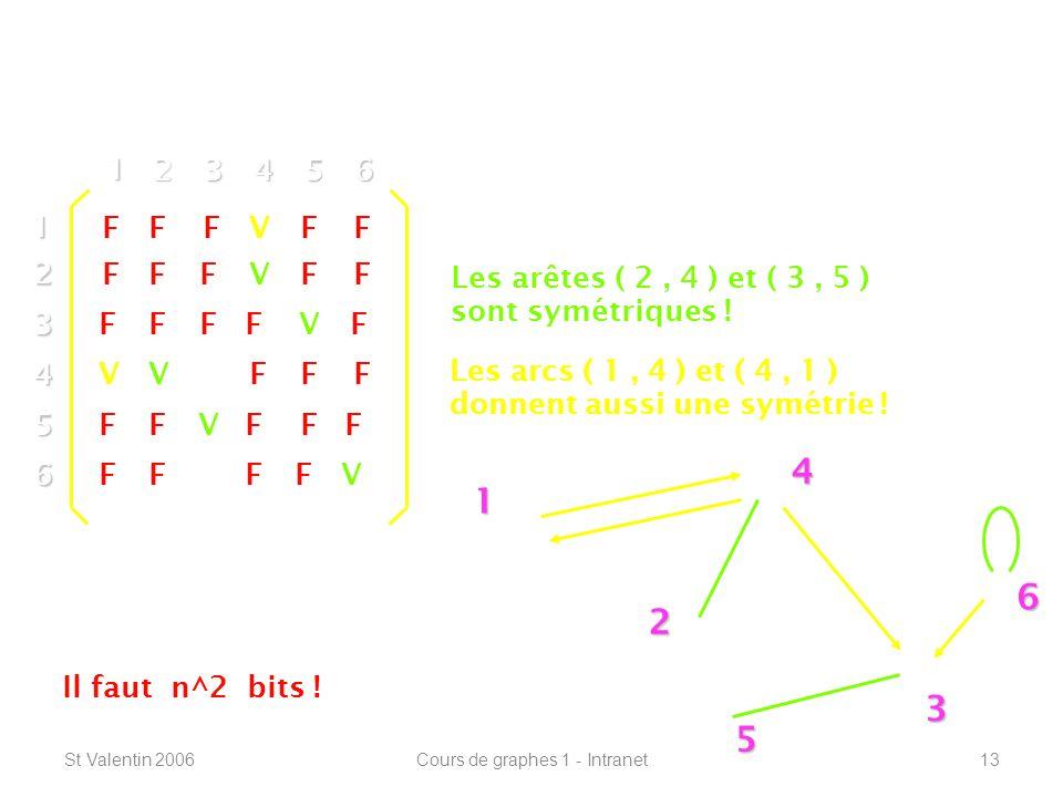St Valentin 2006Cours de graphes 1 - Intranet13 Définitions de base ----------------------------------------------------------------- 1 2 4 3 5 612 3 4 5 6 1 23456 V F F F F F V V V V Les arêtes ( 2, 4 ) et ( 3, 5 ) sont symétriques .