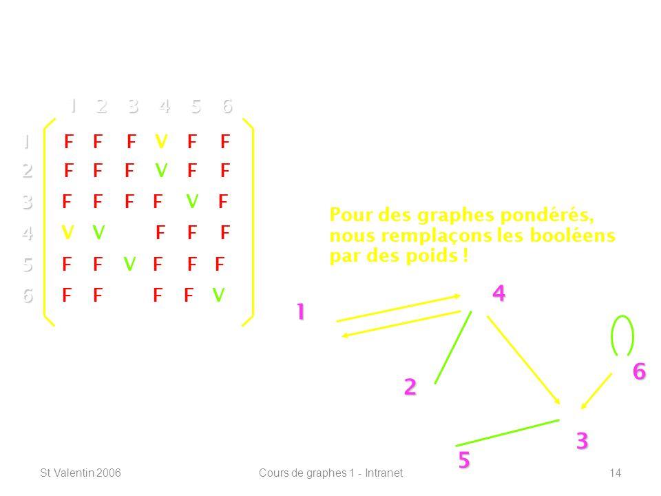 St Valentin 2006Cours de graphes 1 - Intranet14 Définitions de base ----------------------------------------------------------------- 1 2 4 3 5 612 3 4 5 6 1 23456 V F F F F F Pour des multi-graphes, nous remplaçons les booléens par des multiplicités .
