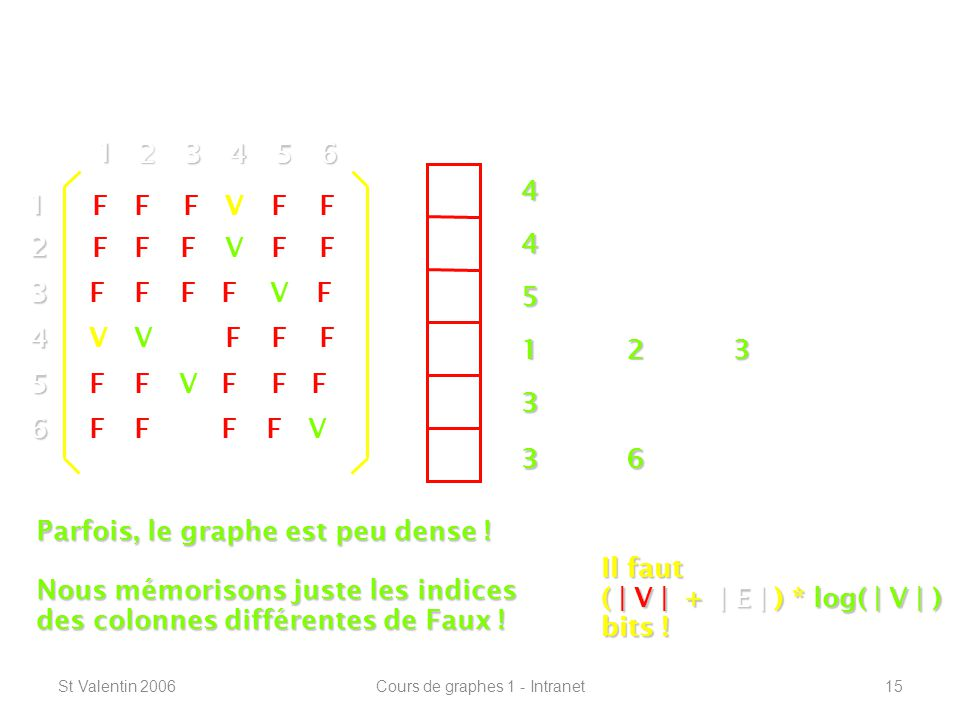 St Valentin 2006Cours de graphes 1 - Intranet15 Définitions de base -----------------------------------------------------------------12 3 4 5 6 1 23456 V F F F F F V V V V V V V V FF FFF FF FF FFFF FF FF FF FF F 4 4 5 123 3 36 Il faut ( | V | + | E | ) * log( | V | ) bits .