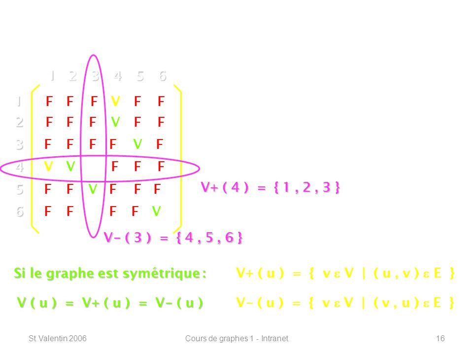 St Valentin 2006Cours de graphes 1 - Intranet16 Définitions de base -----------------------------------------------------------------12 3 4 5 6 1 23456 V F F F F F Les voisins dun sommet « u » : Les voisins sortants : V+ ( u ) Les voisins entrants : V - ( u ) V V V V V V V+ ( u ) = { v V | ( u, v ) E } V - ( u ) = { v V | ( v, u ) E } V V FF FFF FF FF FFFF FF FF FF FF F Si le graphe est symétrique : V ( u ) = V+ ( u ) = V - ( u ) V - ( 3 ) = { 4, 5, 6 } V+ ( 4 ) = { 1, 2, 3 }