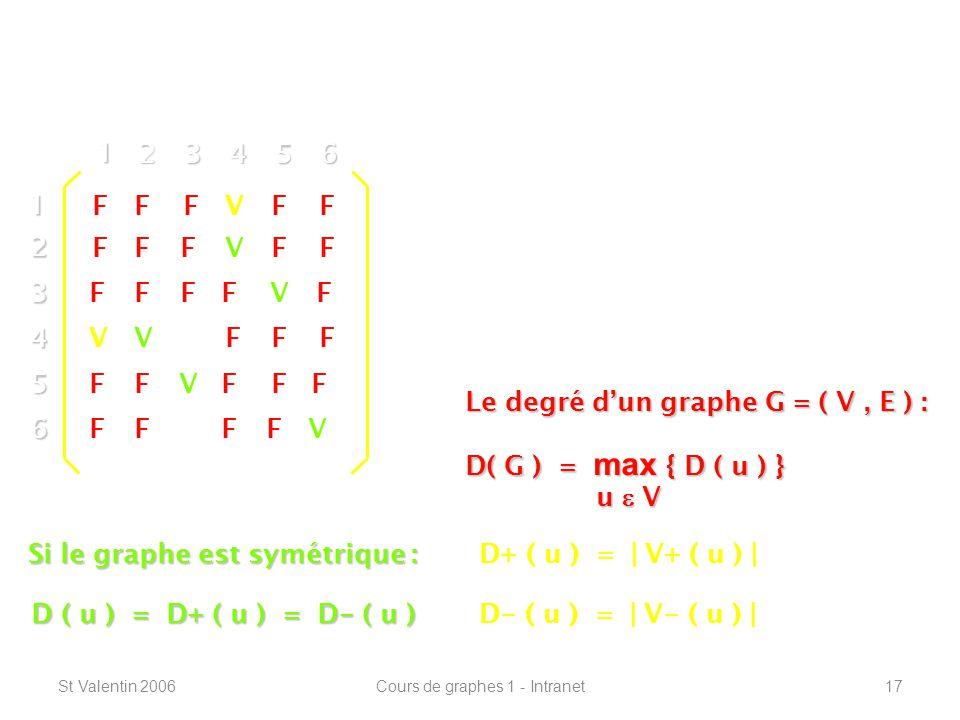 St Valentin 2006Cours de graphes 1 - Intranet17 Définitions de base -----------------------------------------------------------------12 3 4 5 6 1 23456 V F F F F F Le degré dun sommet « u » : Le degré sortant : D+ ( u ) Le degré entrant : D - ( u ) V V V V V V D+ ( u ) = | V+ ( u ) | D - ( u ) = | V - ( u ) | V V FF FFF FF FF FFFF FF FF FF FF F Si le graphe est symétrique : D ( u ) = D+ ( u ) = D - ( u ) Le degré dun graphe G = ( V, E ) : D( G ) = max { D ( u ) } u V
