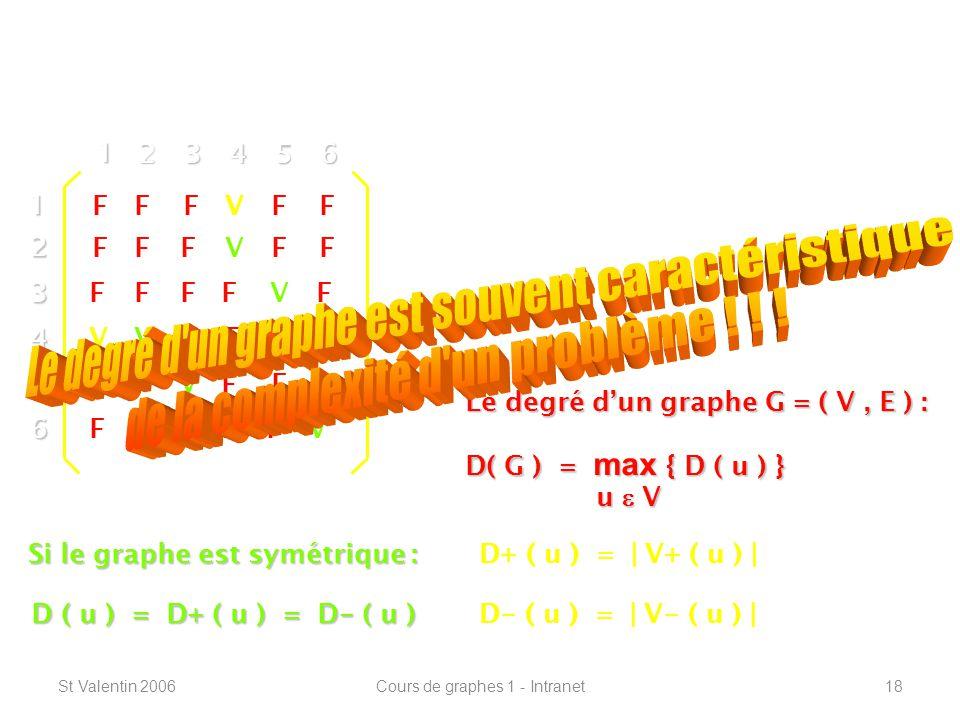 St Valentin 2006Cours de graphes 1 - Intranet18 Définitions de base -----------------------------------------------------------------12 3 4 5 6 1 23456 V F F F F F Le degré dun sommet « u » : Le degré sortant : D+ ( u ) Le degré entrant : D - ( u ) V V V V V V D+ ( u ) = | V+ ( u ) | D - ( u ) = | V - ( u ) | V V FF FFF FF FF FFFF FF FF FF FF F Si le graphe est symétrique : D ( u ) = D+ ( u ) = D - ( u ) Le degré dun graphe G = ( V, E ) : D( G ) = max { D ( u ) } u V