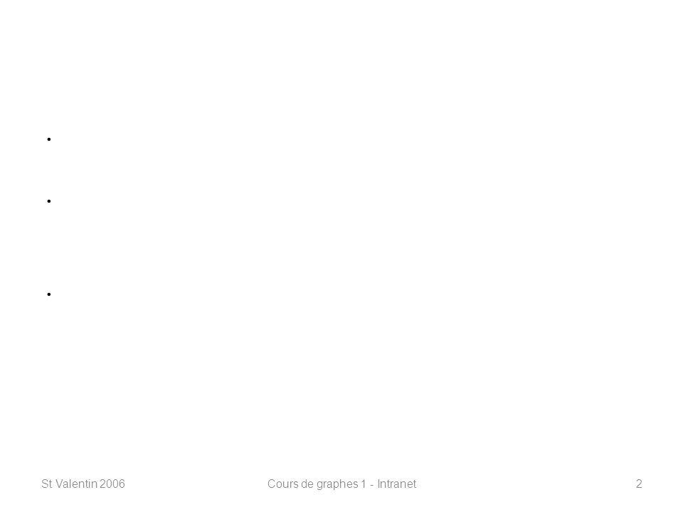 St Valentin 2006Cours de graphes 1 - Intranet3 Les grandes lignes du cours Définitions de base Définitions de base Connexité Connexité Les plus courts chemins Les plus courts chemins Dijkstra et Bellmann-Ford Dijkstra et Bellmann-Ford Arbres Arbres Arbres de recouvrement minimaux Arbres de recouvrement minimaux Problèmes de flots Problèmes de flots Coloriage de graphes Coloriage de graphes Couplage Couplage Chemins dEuler et de Hamilton Chemins dEuler et de Hamilton Problèmes NP-complets Problèmes NP-complets