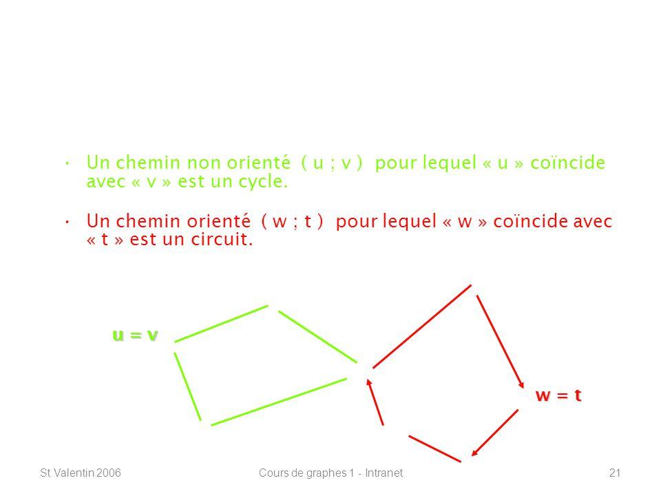 St Valentin 2006Cours de graphes 1 - Intranet21 Définitions de base ----------------------------------------------------------------- Cycles et circuits : Un chemin non orienté ( u ; v ) pour lequel « u » coïncide avec « v » est un cycle.