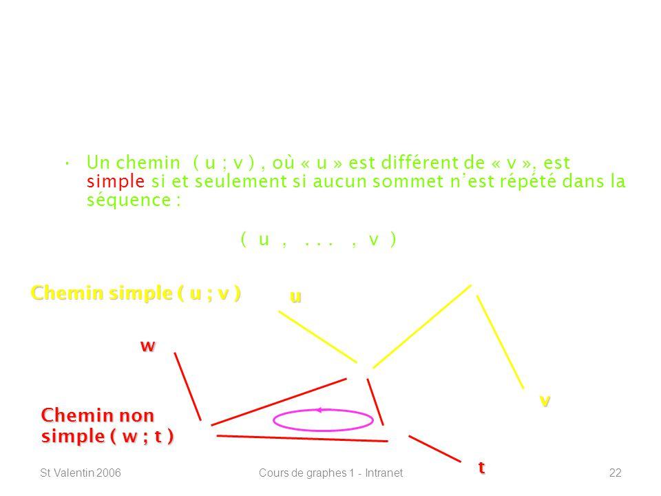St Valentin 2006Cours de graphes 1 - Intranet22 Définitions de base ----------------------------------------------------------------- Chemins simples : Un chemin ( u ; v ), où « u » est différent de « v », est simple si et seulement si aucun sommet nest répété dans la séquence : ( u,..., v ) u t Chemin simple ( u ; v ) v w Chemin non simple ( w ; t )