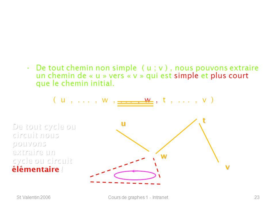St Valentin 2006Cours de graphes 1 - Intranet23 Définitions de base ----------------------------------------------------------------- Lemme de König : De tout chemin non simple ( u ; v ), nous pouvons extraire un chemin de « u » vers « v » qui est simple et plus court que le chemin initial.