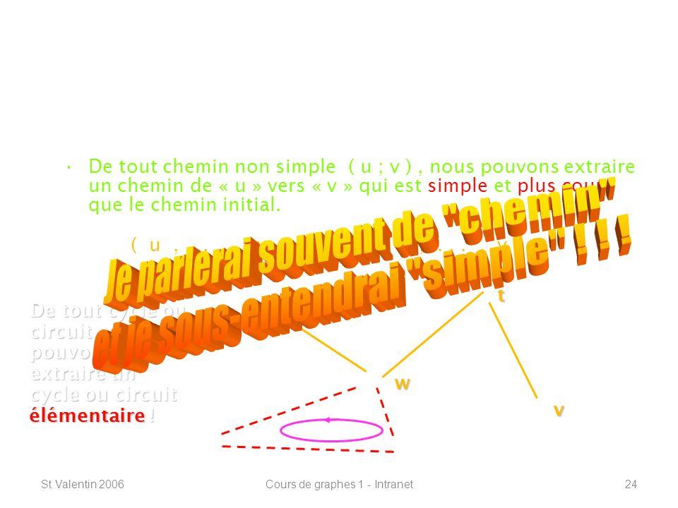 St Valentin 2006Cours de graphes 1 - Intranet24 Définitions de base ----------------------------------------------------------------- Lemme de König : De tout chemin non simple ( u ; v ), nous pouvons extraire un chemin de « u » vers « v » qui est simple et plus court que le chemin initial.