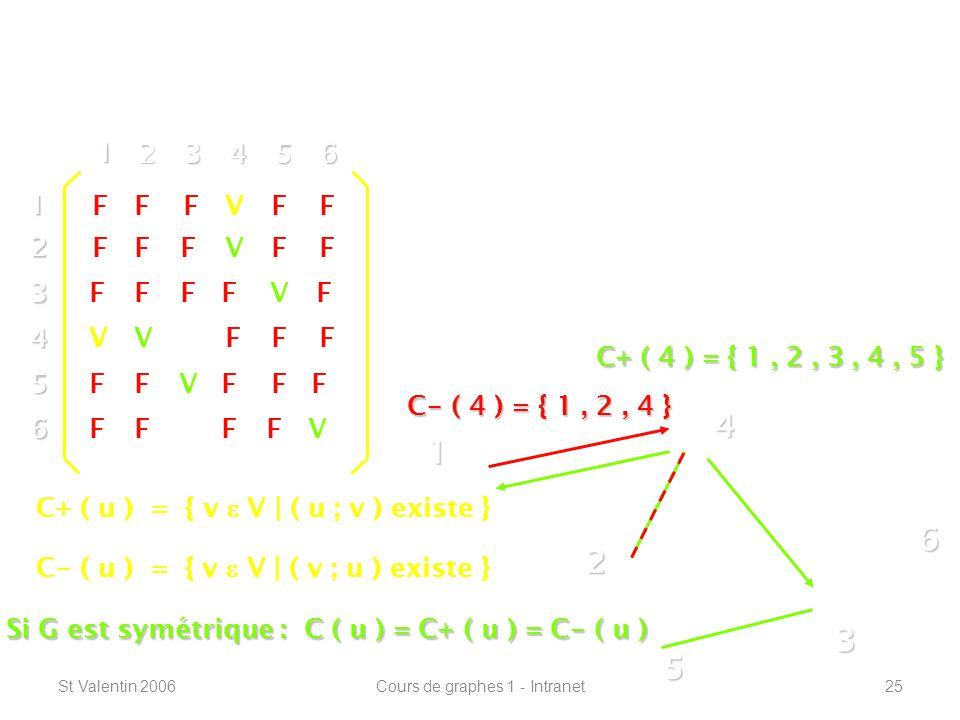 St Valentin 2006Cours de graphes 1 - Intranet25 Définitions de base ----------------------------------------------------------------- 1 2 4 3 5 612 3 4 5 6 1 23456 V F F F F F V V V V V V V V FF FFF FF FF FFFF FF FF FF FF F La composante connexe de « u » : La composante sortante : C+ ( u ) La composante entrante : C - ( u ) C+ ( u ) = { v V | ( u ; v ) existe } C - ( u ) = { v V | ( v ; u ) existe } Si G est symétrique : C ( u ) = C+ ( u ) = C - ( u ) C+ ( 4 ) = { 1, 2, 3, 4, 5 } C - ( 4 ) = { 1, 2, 4 }