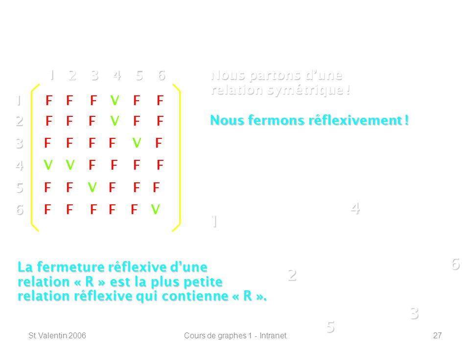 St Valentin 2006Cours de graphes 1 - Intranet27 Définitions de base ----------------------------------------------------------------- 1 2 4 3 5 612 3 4 5 6 1 23456 V F F F F F V V V V V VFF FFF FF FF FFFF FF FF FF FF F F F Nous partons dune relation symétrique .