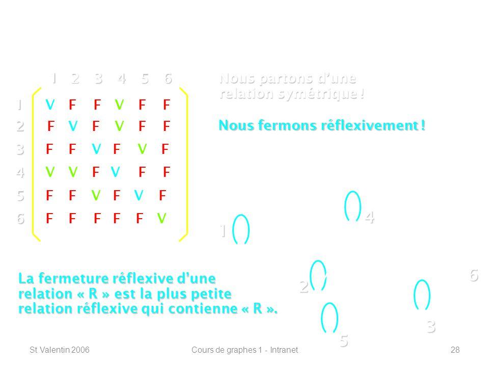 St Valentin 2006Cours de graphes 1 - Intranet28 Définitions de base ----------------------------------------------------------------- 1 2 4 3 5 612 3 4 5 6 1 23456 V V V V V V VFF FFF FF FF FFFF FF FF FF FF F F F Nous partons dune relation symétrique .