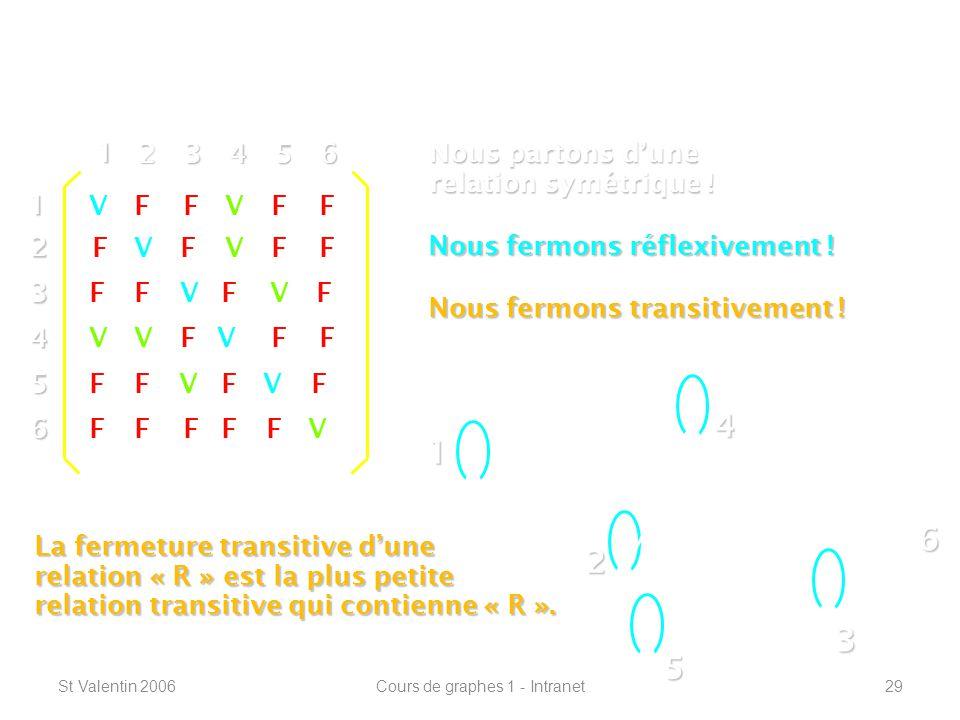 St Valentin 2006Cours de graphes 1 - Intranet29 Définitions de base ----------------------------------------------------------------- 1 2 4 3 5 612 3 4 5 6 1 23456 V V V V V V VFF FFF FF FF FFFF FF FF FF FF F F F Nous partons dune relation symétrique .