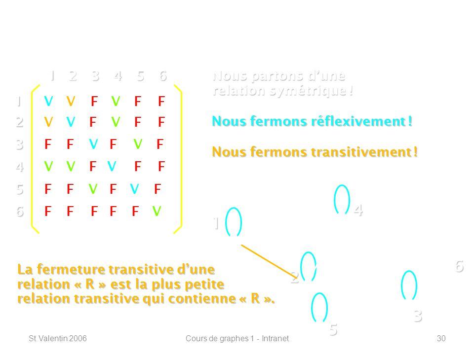 St Valentin 2006Cours de graphes 1 - Intranet30 Définitions de base ----------------------------------------------------------------- 1 2 4 3 5 612 3 4 5 6 1 23456 V V V V V V VF FFF FF FF FFFF FF FF FF FF F F Nous partons dune relation symétrique .