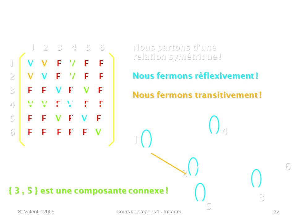 St Valentin 2006Cours de graphes 1 - Intranet32 Définitions de base ----------------------------------------------------------------- 1 2 4 3 5 612 3 4 5 6 1 23456 V V V V V V VF FFF FF FF FFFF FF FF FF FF F F Nous partons dune relation symétrique .