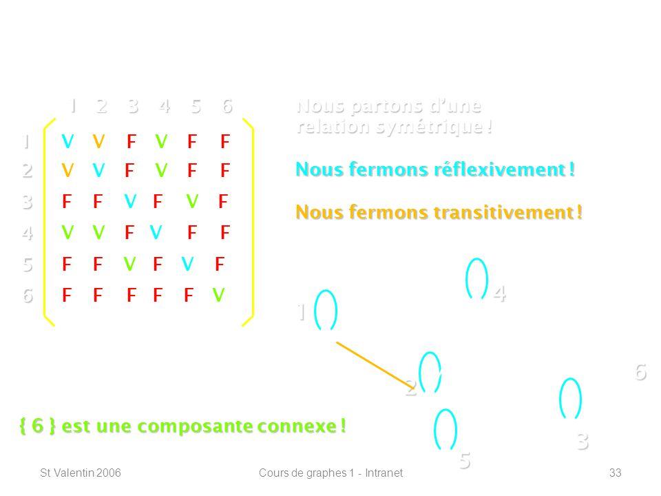 St Valentin 2006Cours de graphes 1 - Intranet33 Définitions de base ----------------------------------------------------------------- 1 2 4 3 5 612 3 4 5 6 1 23456 V V V V V V VF FFF FF FF FFFF FF FF FF FF F F Nous partons dune relation symétrique .