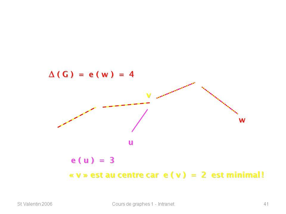 St Valentin 2006Cours de graphes 1 - Intranet41 Définitions de base ----------------------------------------------------------------- u e ( u ) = 3 v « v » est au centre car e ( v ) = 2 est minimal .