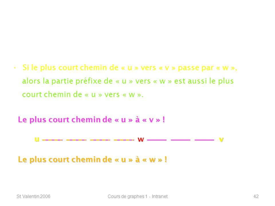 St Valentin 2006Cours de graphes 1 - Intranet42 Définitions de base ----------------------------------------------------------------- Lemme des plus courts chemins (De la Palisse) : Si le plus court chemin de « u » vers « v » passe par « w », alors la partie préfixe de « u » vers « w » est aussi le plus court chemin de « u » vers « w ».