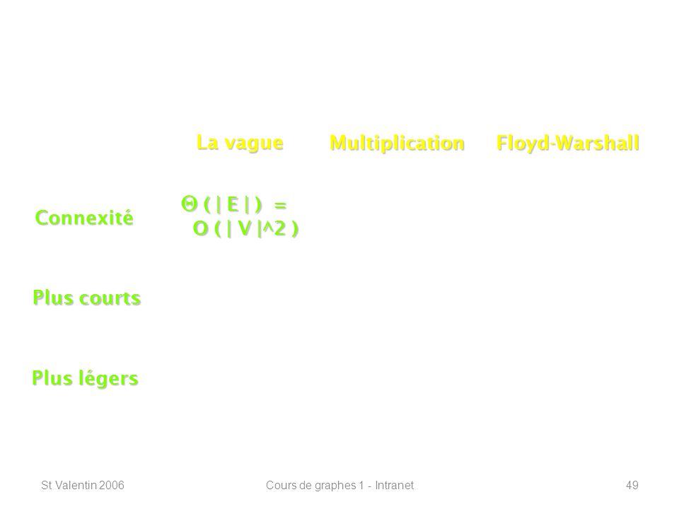 St Valentin 2006Cours de graphes 1 - Intranet49 Connexité – plus courts chemins ----------------------------------------------------------------- Connexité Plus courts Plus légers La vague MultiplicationFloyd-Warshall ( | E | ) = ( | E | ) = O ( | V |^2 ) O ( | V |^2 )