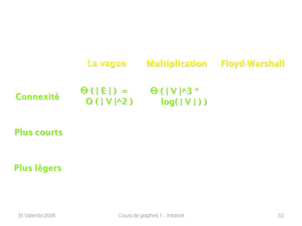St Valentin 2006Cours de graphes 1 - Intranet52 Connexité – plus courts chemins ----------------------------------------------------------------- Connexité Plus courts Plus légers La vague MultiplicationFloyd-Warshall ( | E | ) = ( | E | ) = O ( | V |^2 ) O ( | V |^2 ) ( | V |^3 * ( | V |^3 * log( | V | ) ) log( | V | ) )