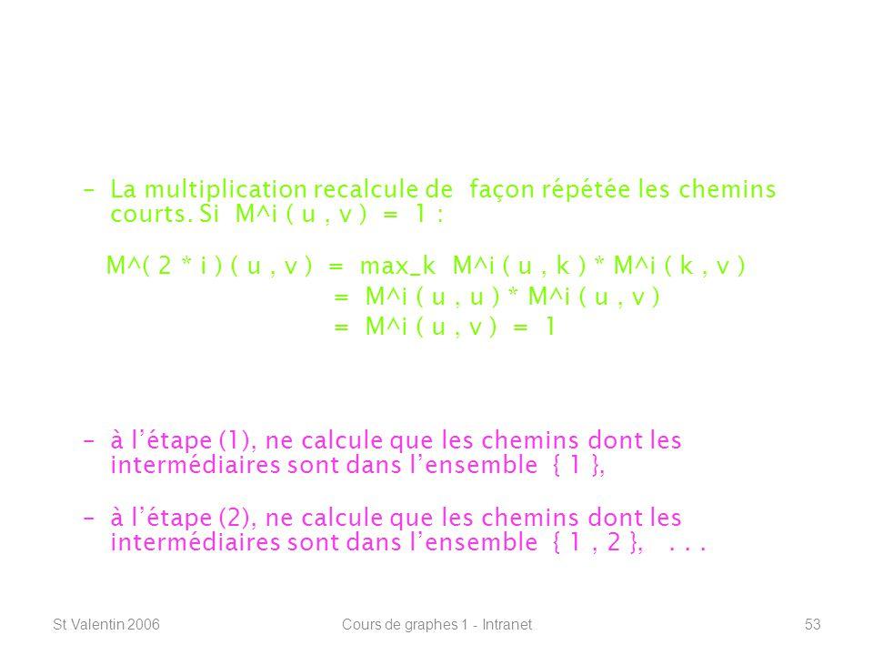 St Valentin 2006Cours de graphes 1 - Intranet53 Connexité – plus courts chemins ----------------------------------------------------------------- Floyd-Warshall : –La multiplication recalcule de façon répétée les chemins courts.