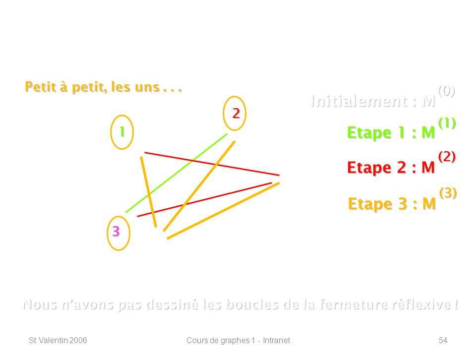 St Valentin 2006Cours de graphes 1 - Intranet54 Connexité – plus courts chemins ----------------------------------------------------------------- 1 2 3 Initialement : M (0) Etape 1 : M (1) Nous navons pas dessiné les boucles de la fermeture réflexive .