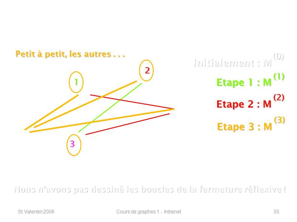 St Valentin 2006Cours de graphes 1 - Intranet55 Connexité – plus courts chemins ----------------------------------------------------------------- 1 2 3 Initialement : M (0) Etape 1 : M (1) Nous navons pas dessiné les boucles de la fermeture réflexive .