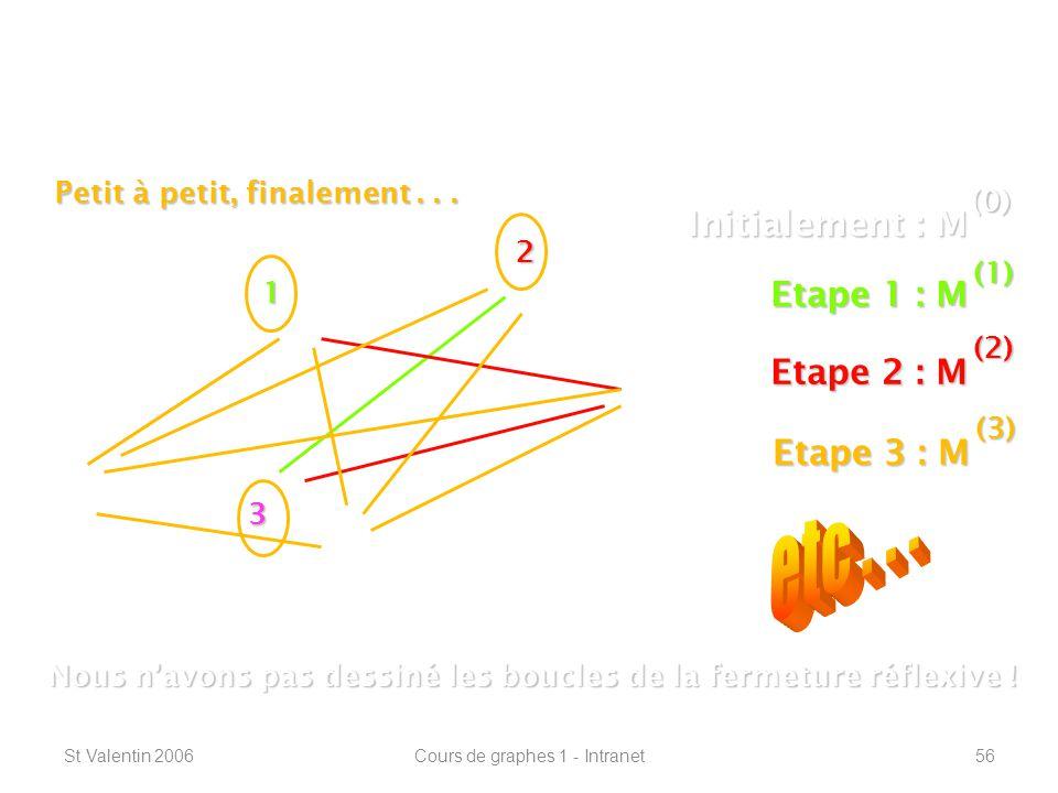 St Valentin 2006Cours de graphes 1 - Intranet56 Connexité – plus courts chemins ----------------------------------------------------------------- 1 2 3 Initialement : M (0) Etape 1 : M (1) Nous navons pas dessiné les boucles de la fermeture réflexive .
