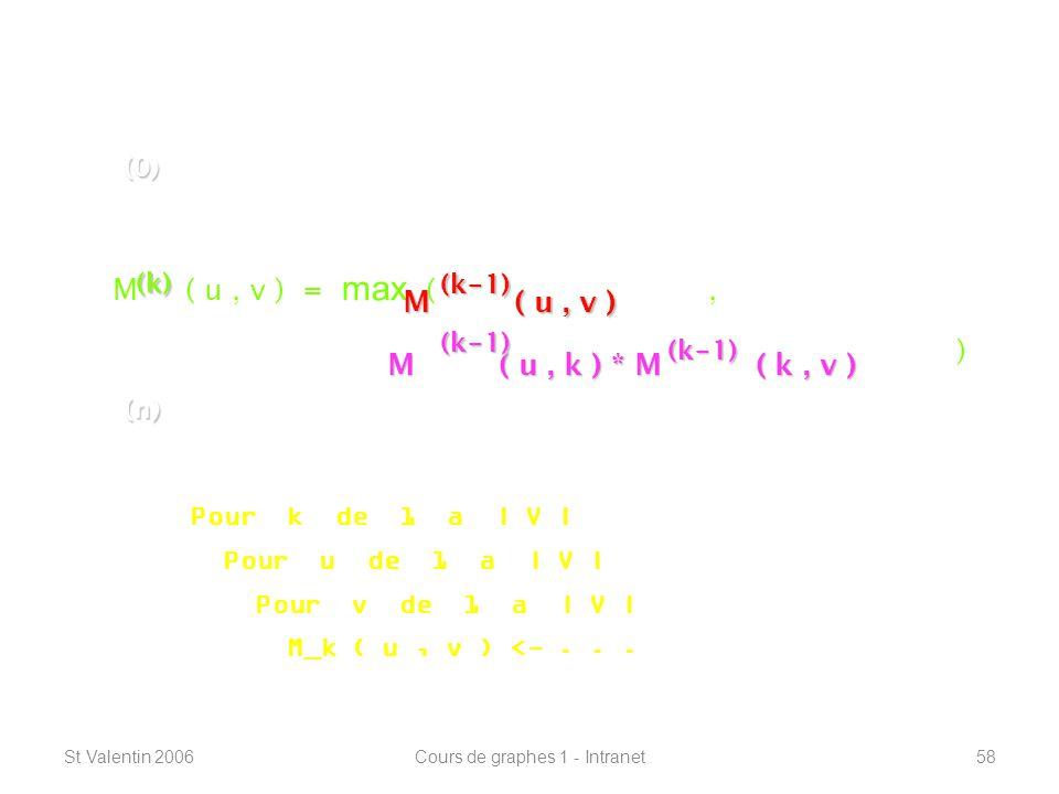 St Valentin 2006Cours de graphes 1 - Intranet58 Connexité – plus courts chemins ----------------------------------------------------------------- M est la matrice dadjacence, fermée réflexivement.