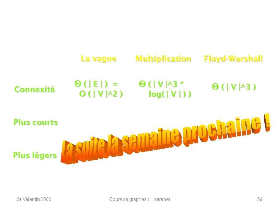 St Valentin 2006Cours de graphes 1 - Intranet59 Connexité – plus courts chemins ----------------------------------------------------------------- Connexité Plus courts Plus légers La vague MultiplicationFloyd-Warshall ( | E | ) = ( | E | ) = O ( | V |^2 ) O ( | V |^2 ) ( | V |^3 * ( | V |^3 * log( | V | ) ) log( | V | ) ) ( | V |^3 ) ( | V |^3 )