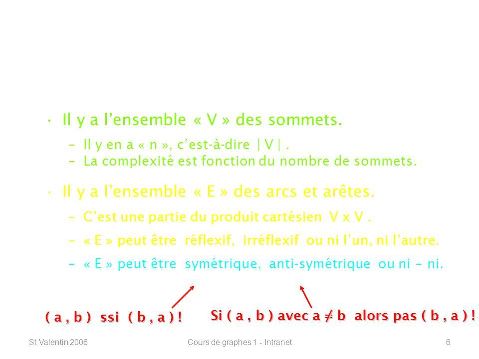 St Valentin 2006Cours de graphes 1 - Intranet17 Définitions de base -----------------------------------------------------------------12 3 4 5 6 1 23456 V F F F F F Le degré dun sommet « u » : Le degré sortant : D+ ( u ) Le degré entrant : D - ( u ) V V V V V V D+ ( u ) =   V+ ( u )   D - ( u ) =   V - ( u )   V V FF FFF FF FF FFFF FF FF FF FF F Si le graphe est symétrique : D ( u ) = D+ ( u ) = D - ( u ) Le degré dun graphe G = ( V, E ) : D( G ) = max { D ( u ) } u V