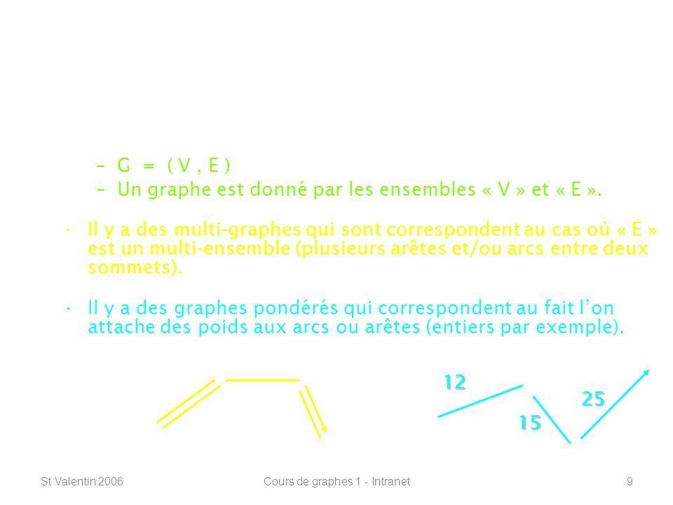 St Valentin 2006Cours de graphes 1 - Intranet40 Définitions de base ----------------------------------------------------------------- Ecarts, centre et diamètre : Lécart « e ( u ) » dun sommet « u » dun graphe connexe est : –la distance vers le sommet « v » le plus loin de « u » : e ( u ) = max { d ( u, v ) } Un sommet « u » est au centre de G si e ( u ) = min { e ( v ) } ( G ) = max { e ( v ) } v V