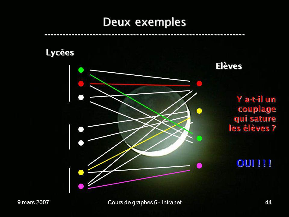 9 mars 2007Cours de graphes 6 - Intranet44 Lycées Elèves Y a-t-il un couplage qui sature les élèves ? OUI ! ! ! Deux exemples ------------------------