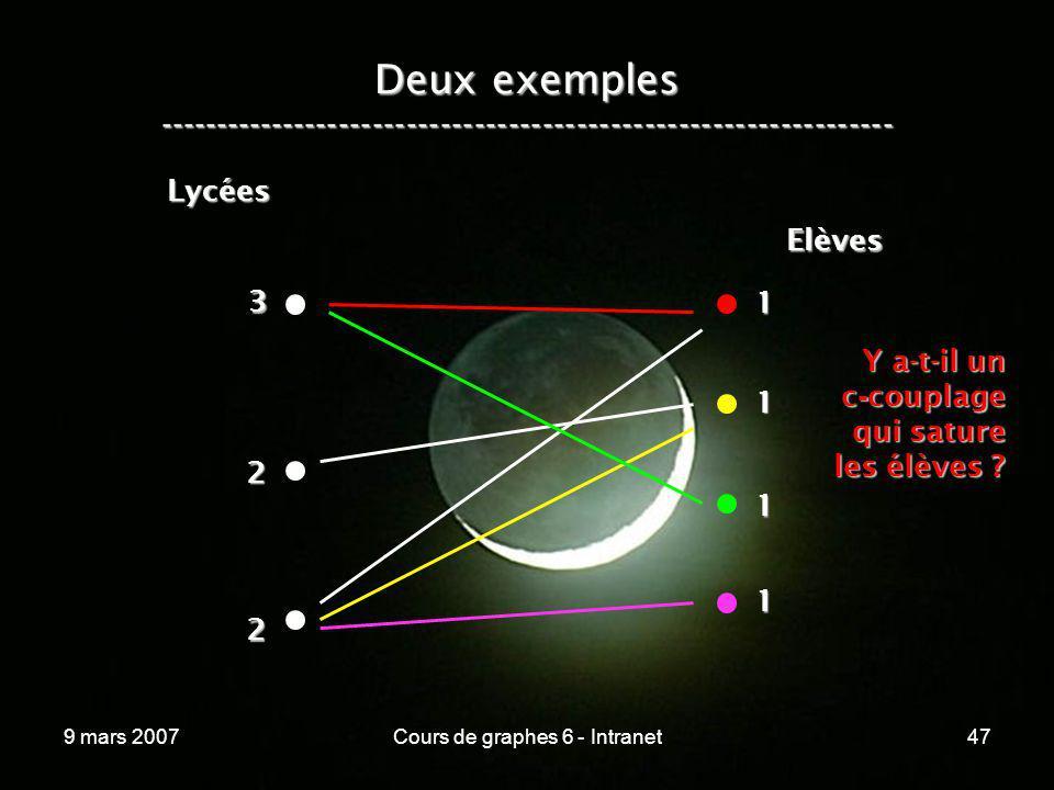 9 mars 2007Cours de graphes 6 - Intranet47 Lycées Elèves Y a-t-il un c - couplage qui sature les élèves ? Deux exemples ------------------------------