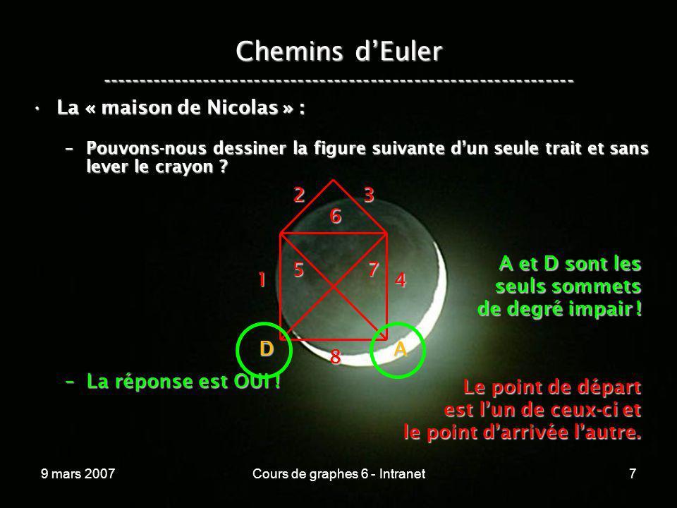 9 mars 2007Cours de graphes 6 - Intranet18 Preuve du théorème dEuler ----------------------------------------------------------------- Admettons les conditions de parité sur les degrés et déduisons-en lexistence dun chemin ou cycle dEuler !Admettons les conditions de parité sur les degrés et déduisons-en lexistence dun chemin ou cycle dEuler .