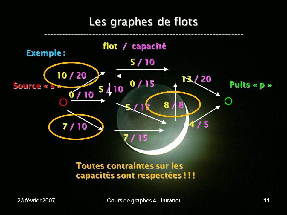 23 février 2007Cours de graphes 4 - Intranet11 Les graphes de flots ----------------------------------------------------------------- Exemple : 10 / 20 0 / 10 5 / 10 7 / 10 7 / 15 5 / 17 4 / 5 0 / 15 5 / 10 8 / 8 13 / 20 Source « s » Puits « p » flot / capacité Toutes contraintes sur les capacités sont respectées .