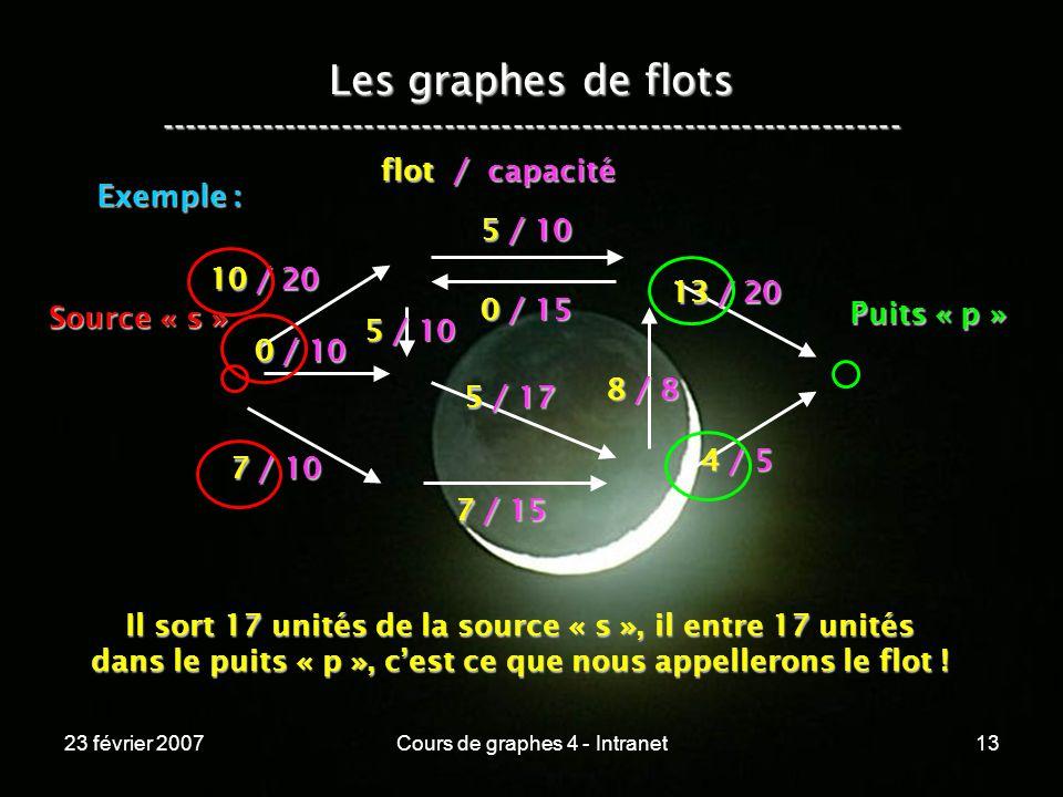 23 février 2007Cours de graphes 4 - Intranet13 Les graphes de flots ----------------------------------------------------------------- Exemple : 10 / 20 0 / 10 5 / 10 7 / 10 7 / 15 5 / 17 4 / 5 0 / 15 5 / 10 8 / 8 13 / 20 Source « s » Puits « p » flot / capacité Il sort 17 unités de la source « s », il entre 17 unités dans le puits « p », cest ce que nous appellerons le flot !