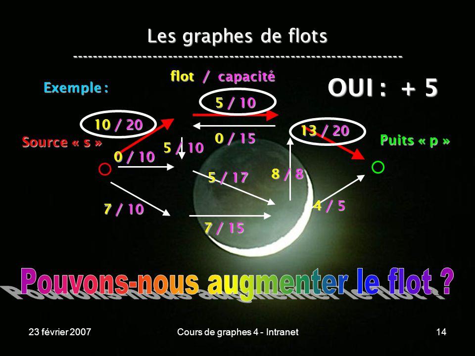 23 février 2007Cours de graphes 4 - Intranet14 Les graphes de flots ----------------------------------------------------------------- Exemple : 10 / 20 0 / 10 5 / 10 7 / 10 7 / 15 5 / 17 4 / 5 0 / 15 5 / 10 8 / 8 13 / 20 Source « s » Puits « p » flot / capacité OUI : + 5