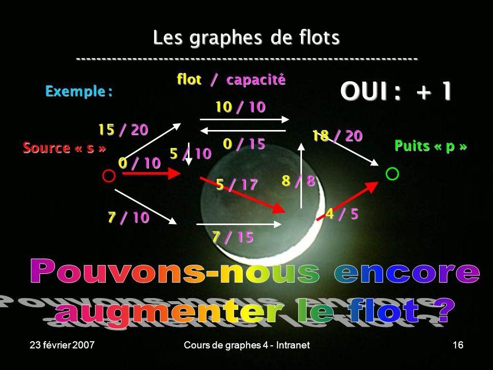 23 février 2007Cours de graphes 4 - Intranet16 Les graphes de flots ----------------------------------------------------------------- Exemple : 15 / 20 0 / 10 5 / 10 7 / 10 7 / 15 5 / 17 4 / 5 0 / 15 10 / 10 8 / 8 18 / 20 Source « s » Puits « p » flot / capacité OUI : + 1