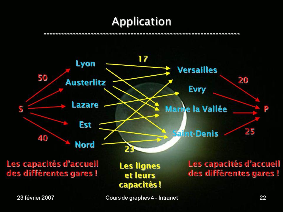 23 février 2007Cours de graphes 4 - Intranet22 Application ----------------------------------------------------------------- Lyon Austerlitz Lazare Est Nord Versailles Evry Marne la Vallée Saint-Denis S 50 40 Les capacités daccueil des différentes gares .