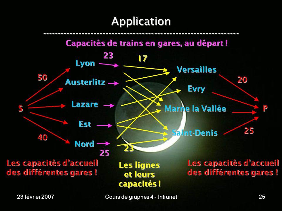 23 février 2007Cours de graphes 4 - Intranet25 Application ----------------------------------------------------------------- Lyon Austerlitz Lazare Est Nord Versailles Evry Marne la Vallée Saint-Denis S 50 40 Les capacités daccueil des différentes gares .