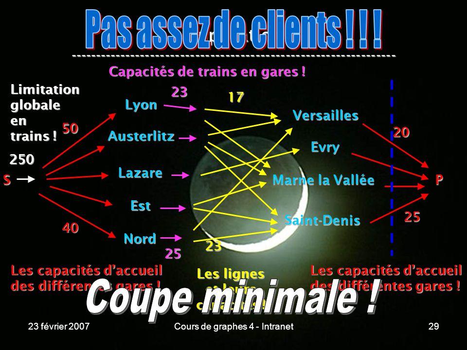 23 février 2007Cours de graphes 4 - Intranet29 Application ----------------------------------------------------------------- Lyon Austerlitz Lazare Est Nord Versailles Evry Marne la Vallée Saint-Denis S 50 40 Les capacités daccueil des différentes gares .