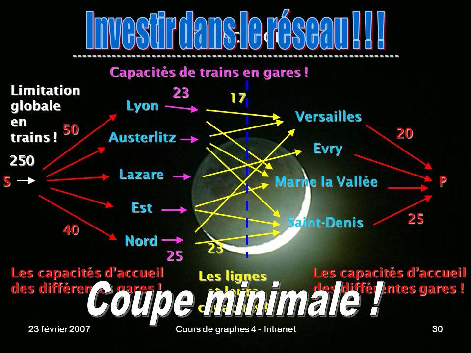 23 février 2007Cours de graphes 4 - Intranet30 Application ----------------------------------------------------------------- Lyon Austerlitz Lazare Est Nord Versailles Evry Marne la Vallée Saint-Denis S 50 40 Les capacités daccueil des différentes gares .