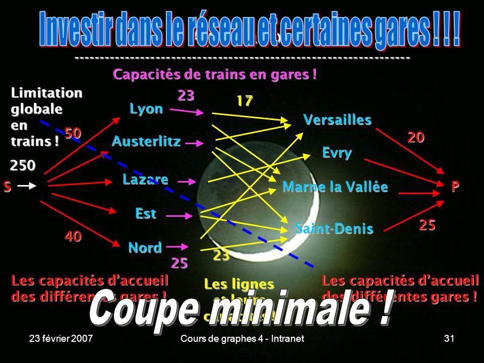 23 février 2007Cours de graphes 4 - Intranet31 Application ----------------------------------------------------------------- Lyon Austerlitz Lazare Est Nord Versailles Evry Marne la Vallée Saint-Denis S 50 40 Les capacités daccueil des différentes gares .