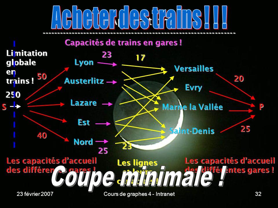 23 février 2007Cours de graphes 4 - Intranet32 Application ----------------------------------------------------------------- Lyon Austerlitz Lazare Est Nord Versailles Evry Marne la Vallée Saint-Denis S 50 40 Les capacités daccueil des différentes gares .