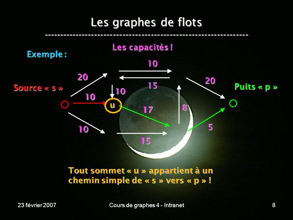 23 février 2007Cours de graphes 4 - Intranet8 Les graphes de flots ----------------------------------------------------------------- Exemple : 20 10 10 10 15 17 5 15 10 8 20 Source « s » Puits « p » Tout sommet « u » appartient à un chemin simple de « s » vers « p » .