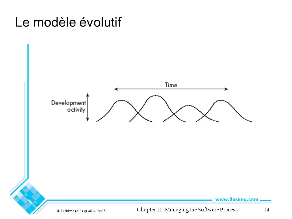 © Lethbridge/Laganière 2005 Chapter 11: Managing the Software Process14 Le modèle évolutif