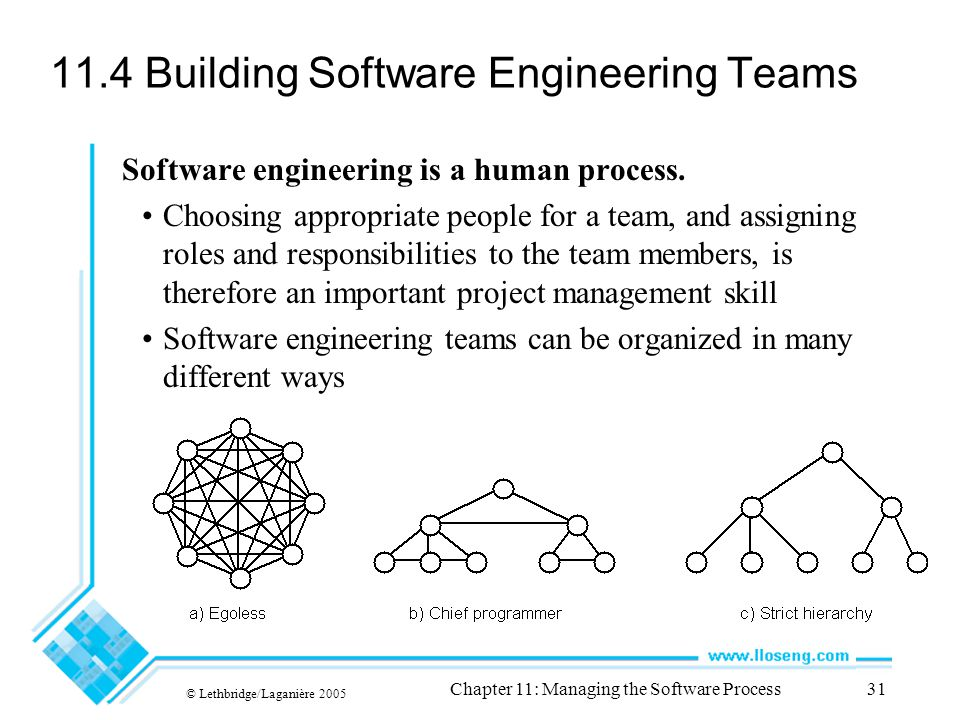 © Lethbridge/Laganière 2005 Chapter 11: Managing the Software Process31 11.4 Building Software Engineering Teams Software engineering is a human process.