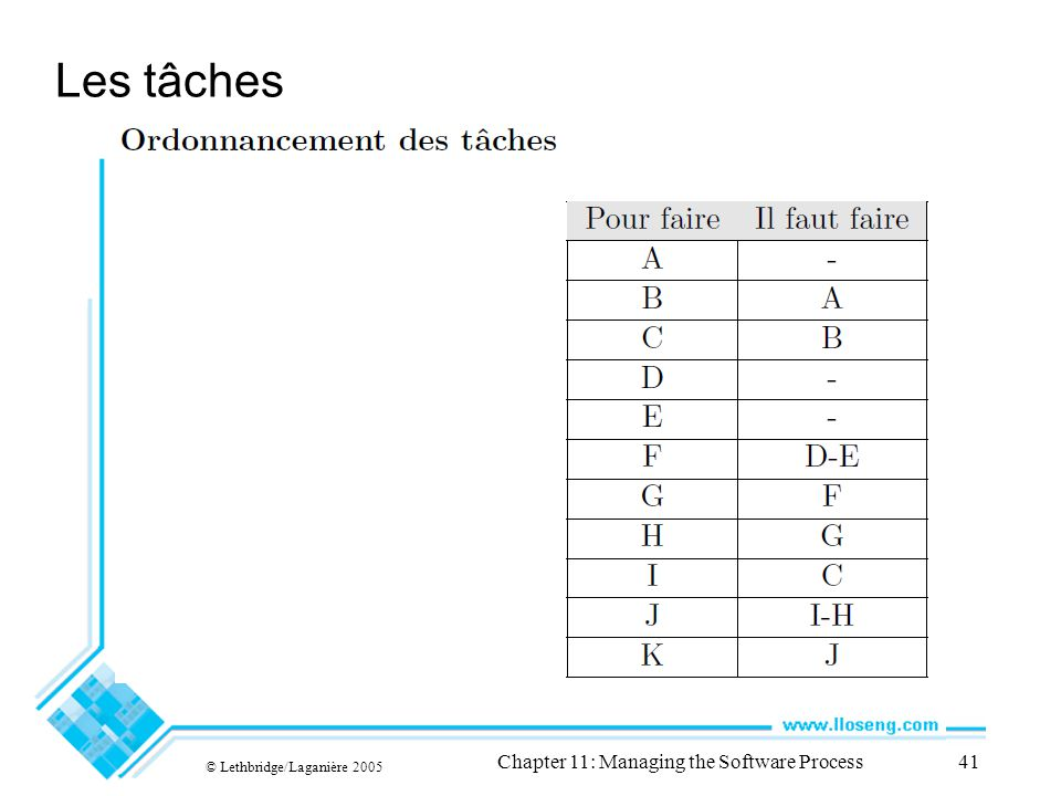 Les tâches © Lethbridge/Laganière 2005 Chapter 11: Managing the Software Process41