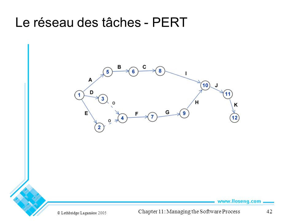 Le réseau des tâches - PERT © Lethbridge/Laganière 2005 Chapter 11: Managing the Software Process42