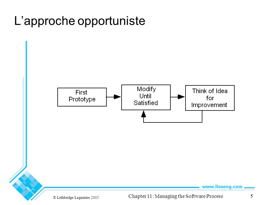 © Lethbridge/Laganière 2005 Chapter 11: Managing the Software Process5 Lapproche opportuniste